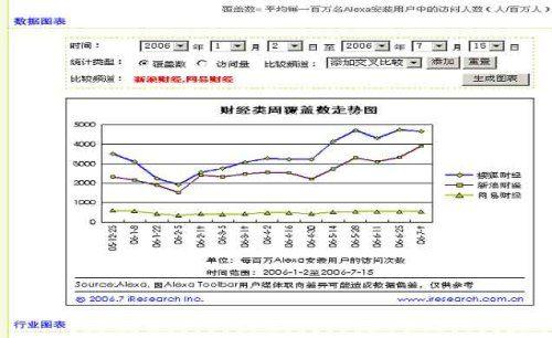 搜狐财经与中国经济共超越 覆盖率居业界第一