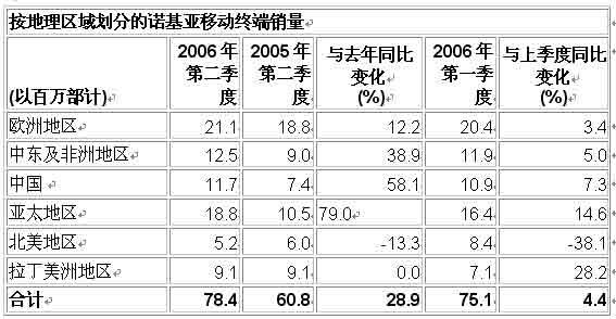 诺基亚第二季净利润15亿欧元 同比增长50%