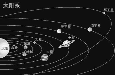 图为太阳系九大行星示意图.-太阳系真有第十大行星吗图片