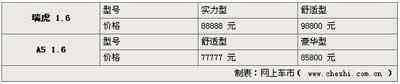重树价格标杆 奇瑞A5 1.6上市价格77777元
