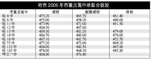 哈市高中重点录取分数段确定(图)-搜狐新闻日本湘北高中图片