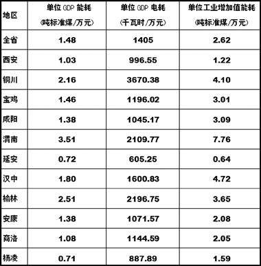 全国城市人均gdp排名_2016前三季度城市gdp_2005城市gdp