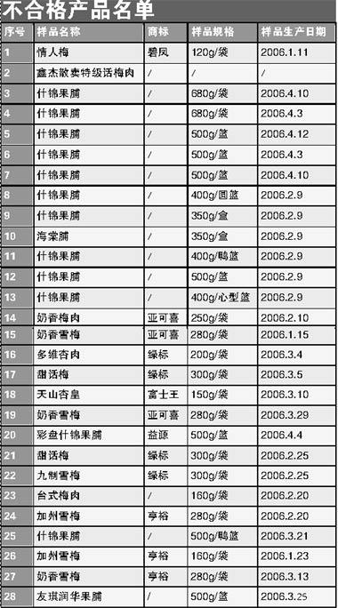 北京食品办公布抽查结果 1/4果脯蜜饯不合格