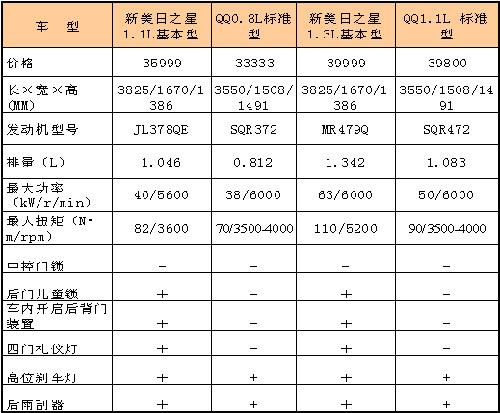新美日之星七夕出鞘 售35999元起直指QQ