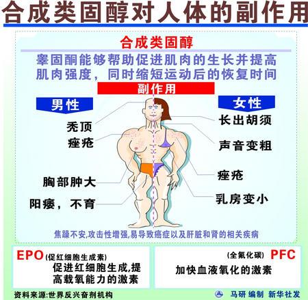 图表:合成类固醇对人体的副作用