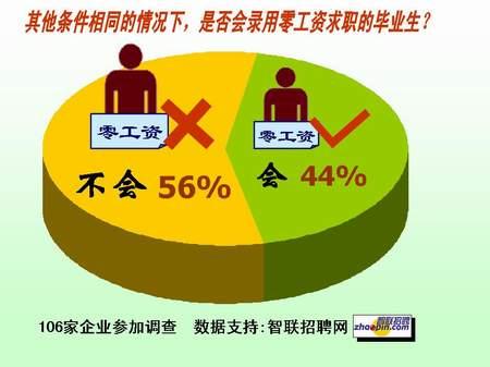 大学生零工资就业调查:多数认为将成廉价劳动力