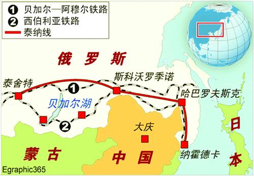中俄石油管线工程方案等待最终确定