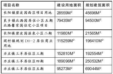 北京再放7个住宅地块 规划建筑面积约87万平米