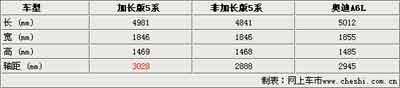 宝马5系加长车将国产 专为中国设计(图)