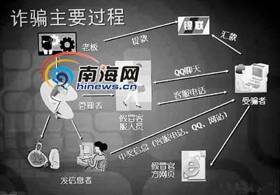 海南网络骗子设陷阱 1724人上网被骗百万元(图)