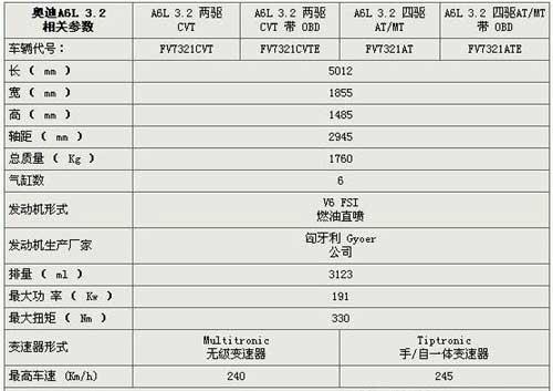 3.2FSI奥迪A6L轿车技术参数