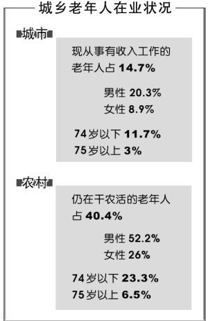 人口老龄化_农村老年人口数