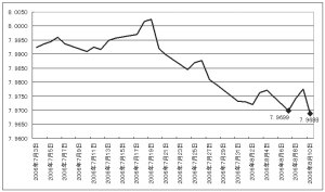 升值预期骤升 7.9688成人民币汇改以来新高