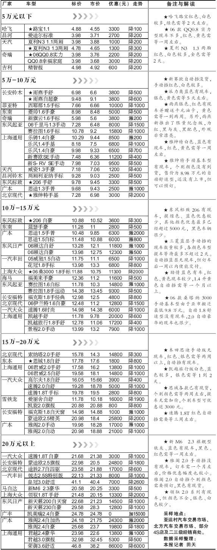 汽车市场:北京市场部分车型价格表