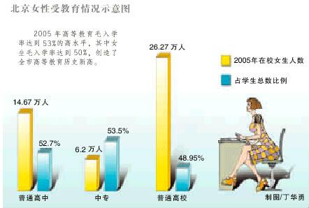 土地使用年限_历年人均受教育年限