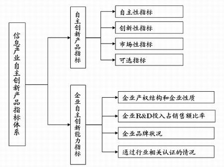 《中国信息产业自主创新产品评价指标体系》即将发布