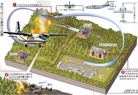 消防飞机工作原理示意图 时报图形 雷冰 制 本报记者 陈艺丰 摄
