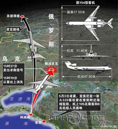 图表:图-154客机发出求救信号后在乌克兰坠毁