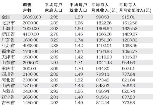 平均每户建筑_平均每户人口数