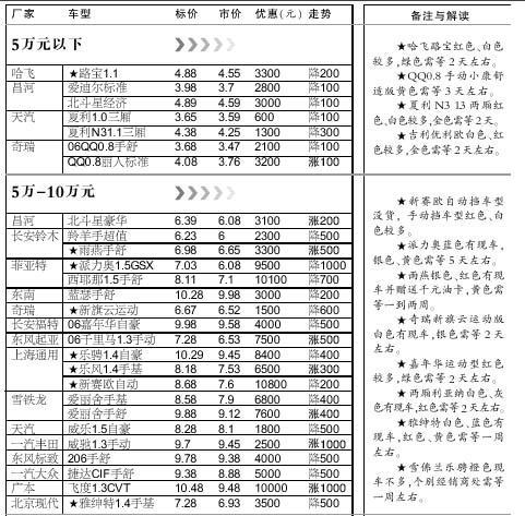 汽车市场:上周北京市场部分车型价格表