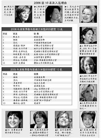 全球最有影响力女性排名出炉 吴仪排名第三(图)