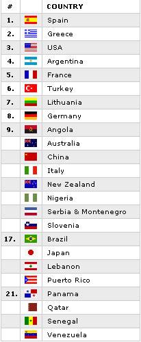 中国队世锦赛并列第九 国际篮联排名升至第十一