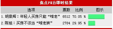 """七成网民认可买房只能靠""""啃老"""" 租房住无幸福"""