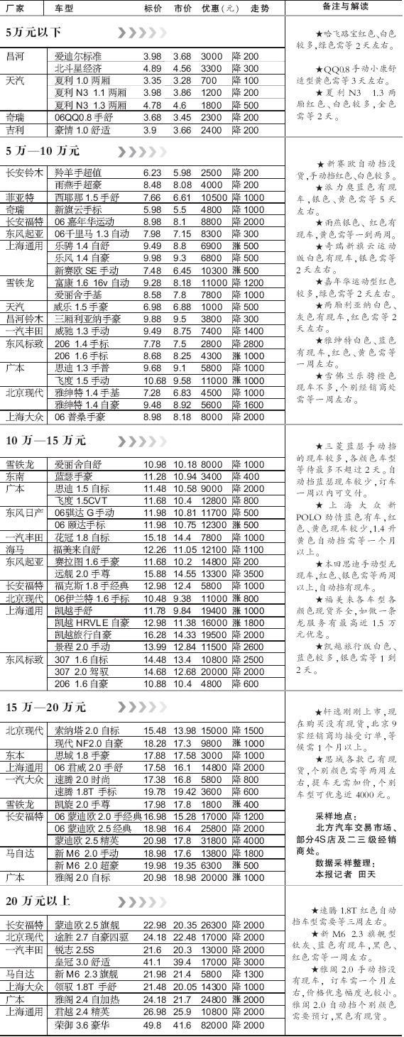 汽车市场--上周北京市场部分车型价格表