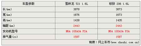 大号版标致206 雪铁龙C2参数曝光(图)