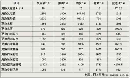 五款中高级车 维修保养价格大比拼(图)