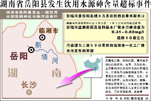 岳阳砷污染肇事者已刑拘 长江水质不受影响