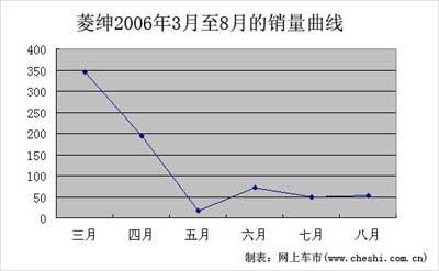 三菱标志未获认同 菱绅销售持续低迷(图)