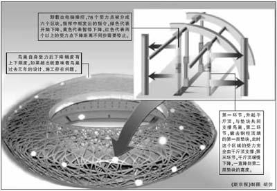 鸟巢钢结构支架将整体卸载