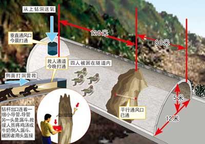 重庆高速公路隧道坍塌4民工被困 今晚有望脱险