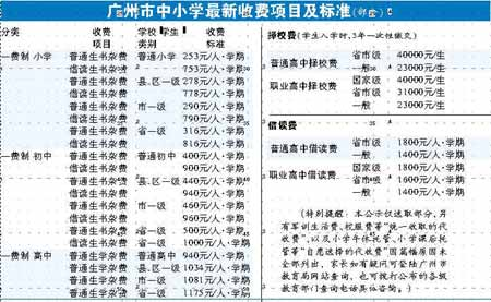 广州示教育收费项目 发现教育乱收费可投诉(图)