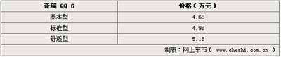 奇瑞QQ6沈阳上市 售价4.68万-5.18万()
