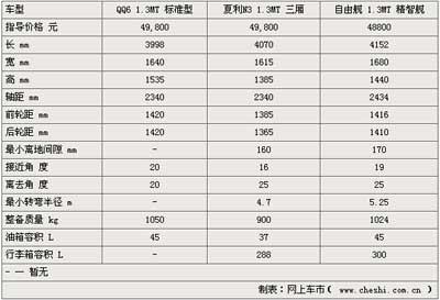 5万的选择 奇瑞QQ6 pk自由舰、夏利N3