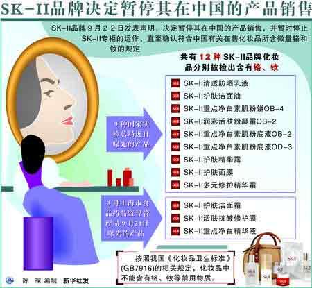 图表:SK-II品牌决定暂停其在中国的产品销售