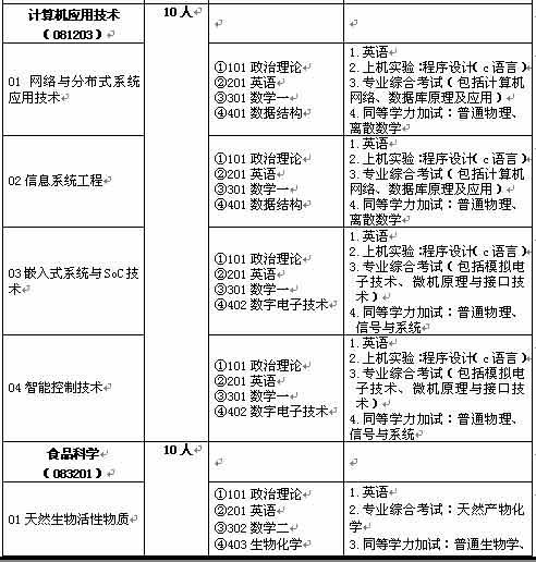 北京联合大学2007年研究生招生简章
