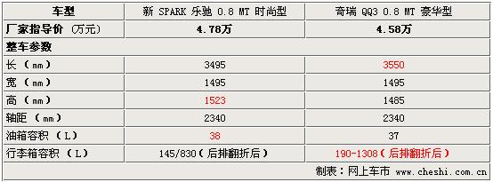 新Spark乐驰与奇瑞QQ3 车身尺寸对比(图)