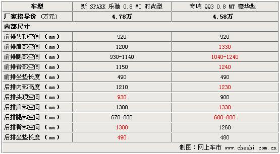 新Spark乐驰与奇瑞QQ3 内部空间对比(图)