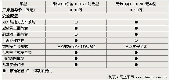 新Spark乐驰与奇瑞QQ3 安全装备对比(图)