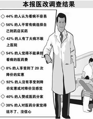 河南半数市民看不起病 省卫生厅将建济困医院