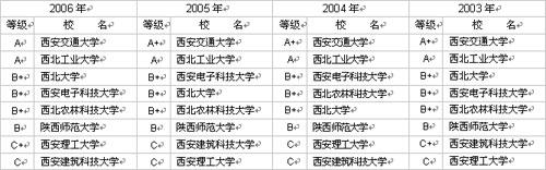 陕西省大学研究生院(部)前8名