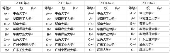 广东省大学研究生院(部)前8名