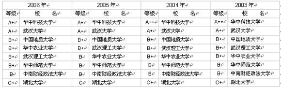 湖北省大学研究生院(部)前8名