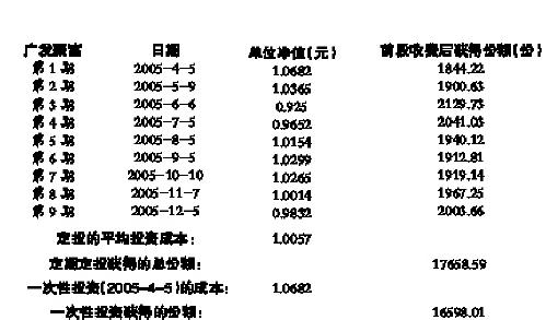 表二:基金定投案例(每月投资2000元)(图)