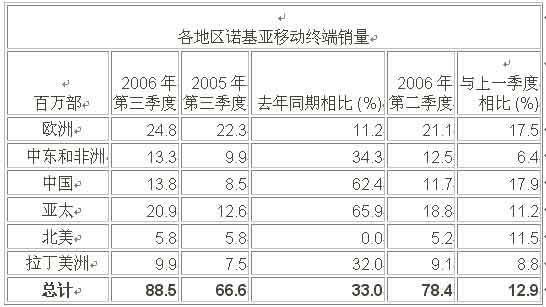 诺基亚公布第三季度业绩 利润率降至10.9%