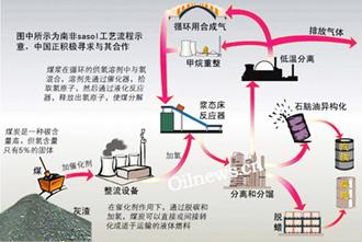 煤变油,现实,神话,能源战略,环保