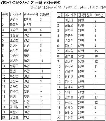 韩国影星影响力调查 宋康昊李英爱居首位(图)
